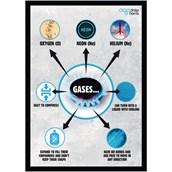 State of Matter Poster : Gas
