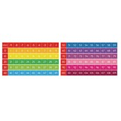 Colour Coded Number Lines