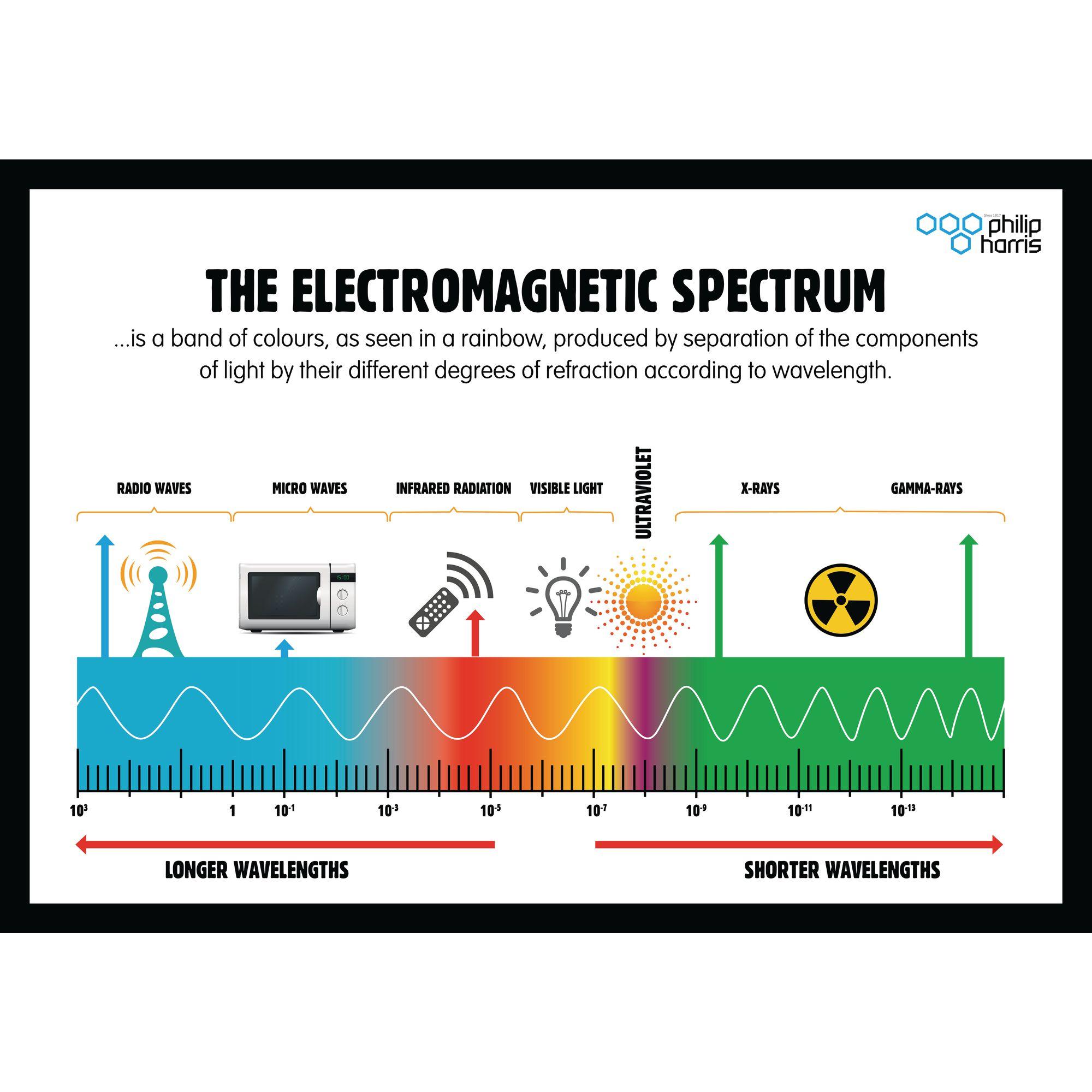 Electromagnetic Spectrum Poster Philip Harris