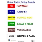 Knife/Chopping Board Chart Sticker